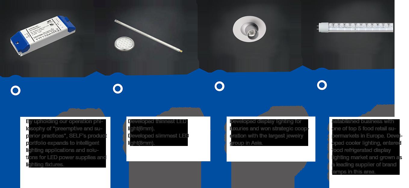 History Lighting Diagram Jewelry Product Footprint